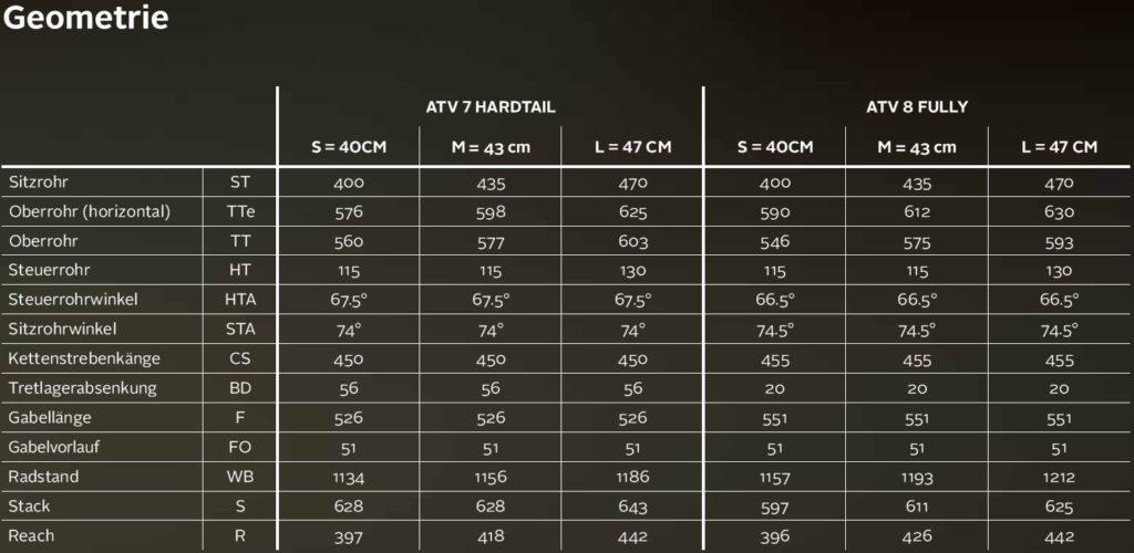 ATV Geometrie Tabelle 2018