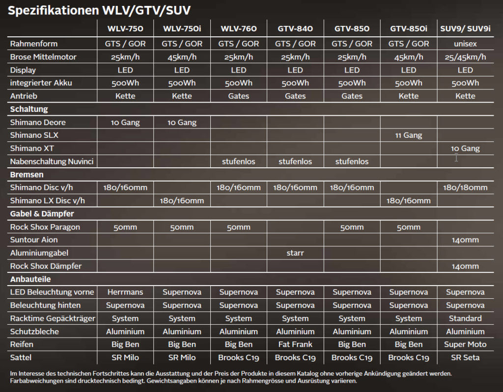 Bergstrom Spezifikationen WLV/GTV/SUV 2019